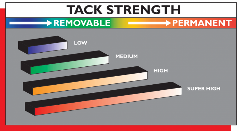 Four Tack Levels for Every Application