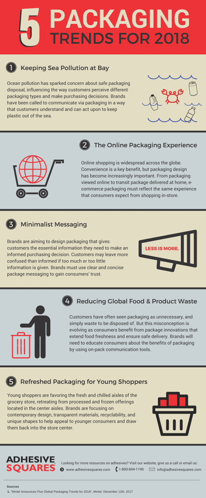 5 Packaging Trends for 2018