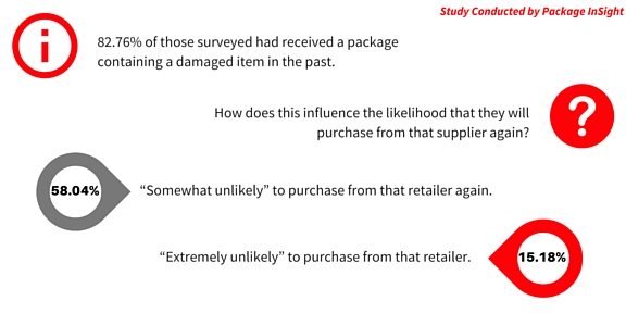 Study Conducted by Package InSight